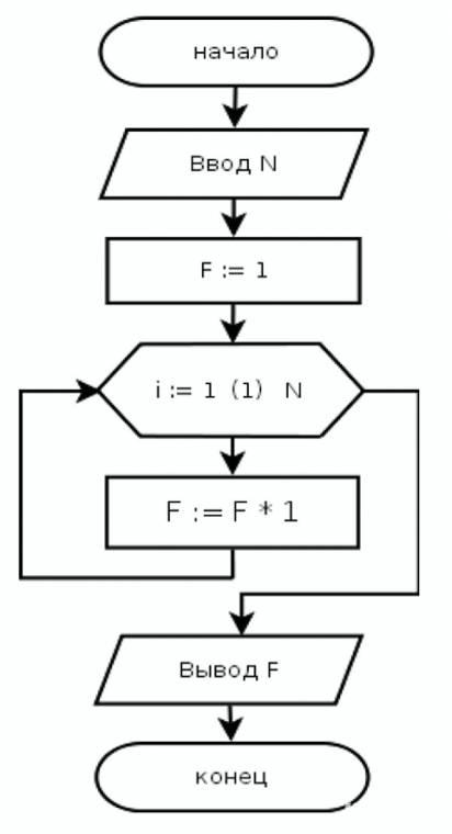 Цикл с параметром