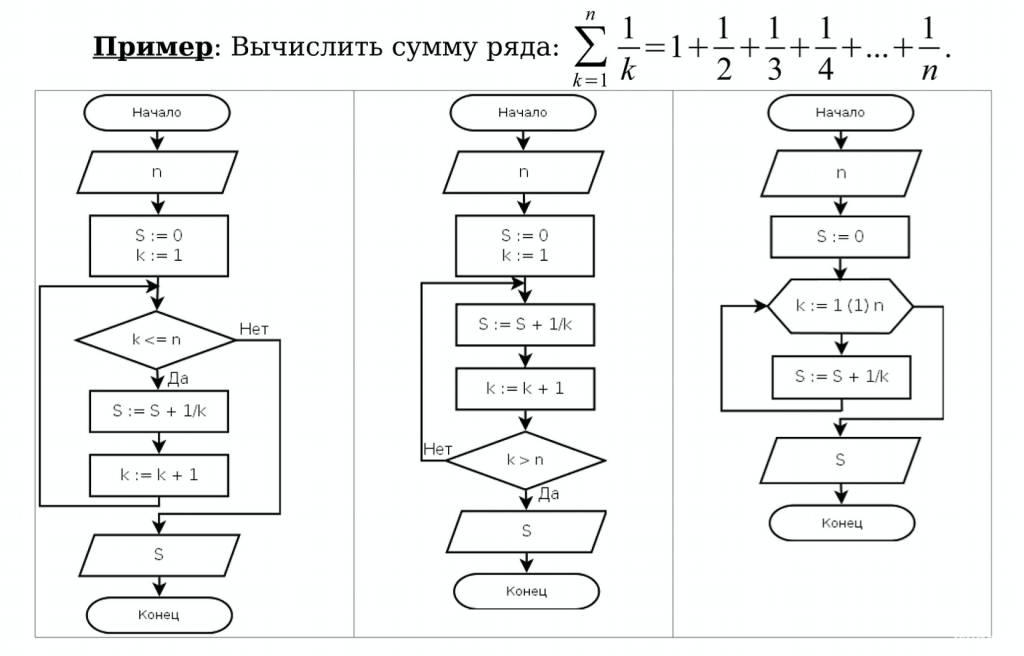 Циклические конструкции